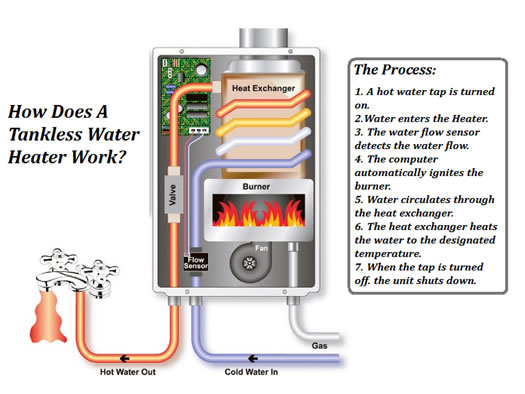 How a Tankless heater works