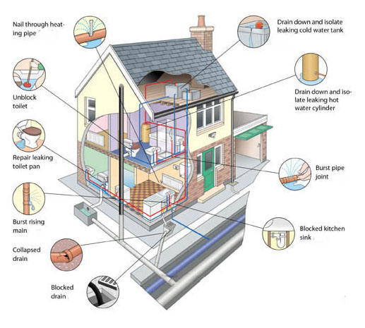 Does Your Home Need To Be Repiped Plumber Emergency