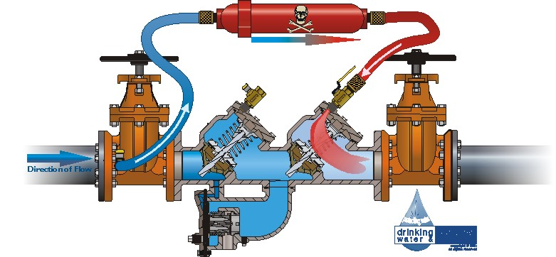 Knoxville Backflow Repair and installation