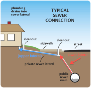 We Offer Knoxville Sewer line repair