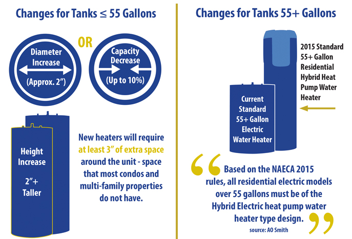 Water Heater Size increasing